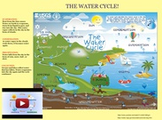 Science: The Water Cycle's thumbnail