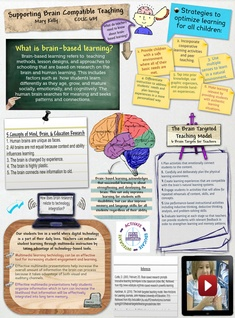 Supporting Brain Compatible Teaching