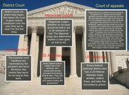 The US Court System's thumbnail