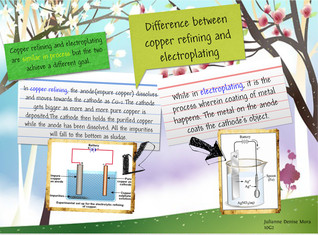 Chemistry:Difference between Copper refining and electroplating