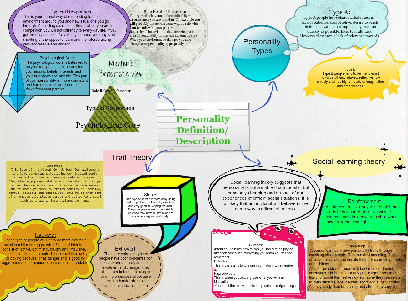 1383832959-source What Is Martens Schematic View Of Personality on