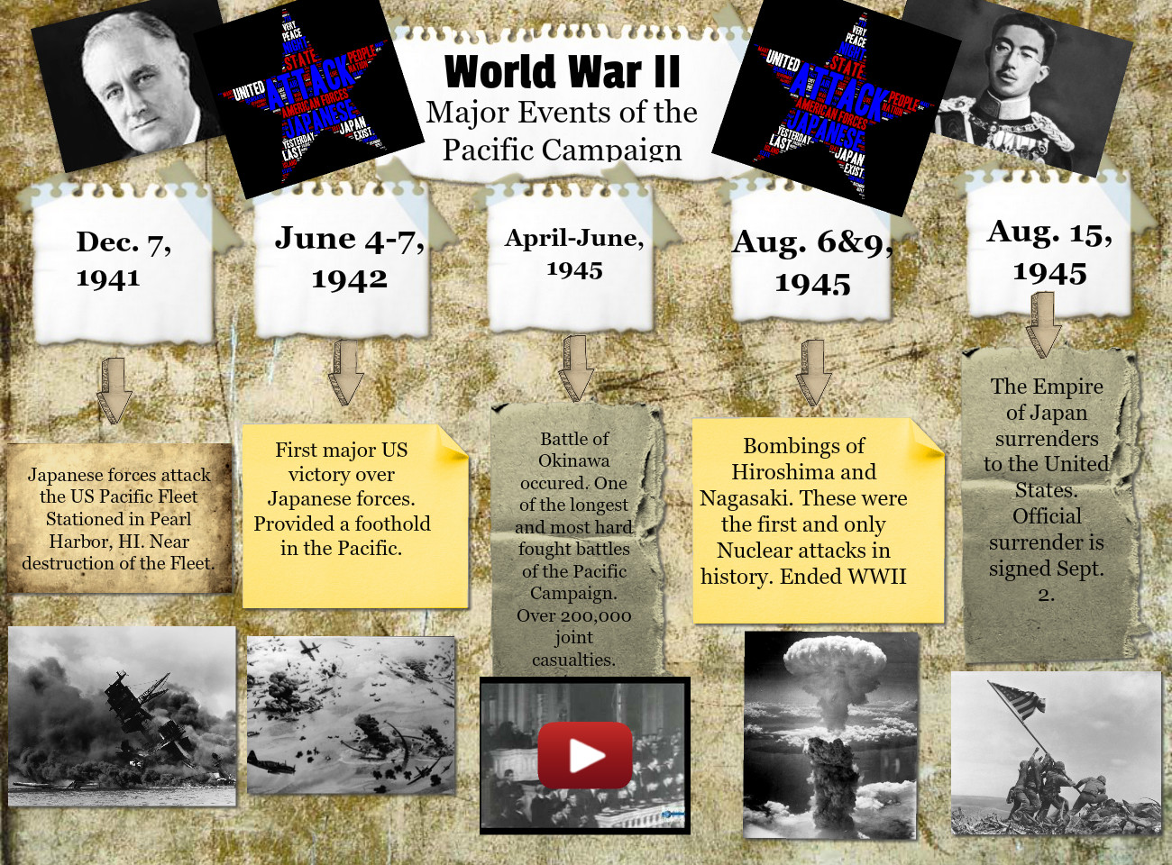 WW II Major Events of the Pacific Campaign