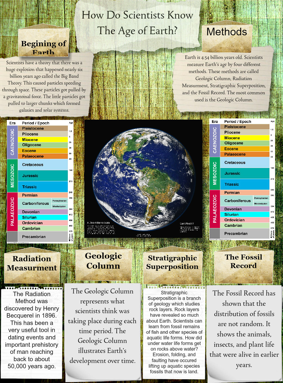 How Do Scientists Know The Age Of Earth?