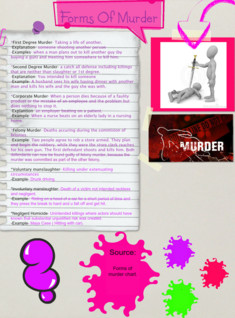 Forms of murder