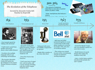 Evolution of Telephone