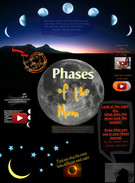 The Moon's Phases's thumbnail