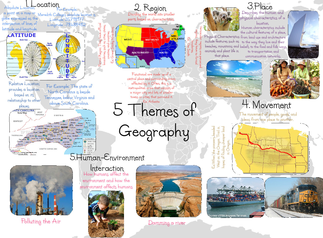 5 types of Geography