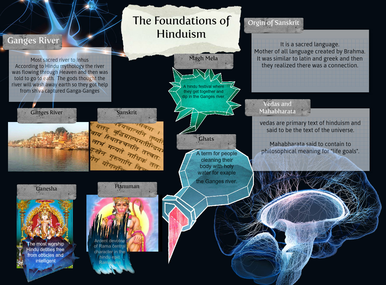 The Foundation of Hinduism