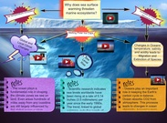 Global Warming and Marine ecosystems (PT)'s thumbnail