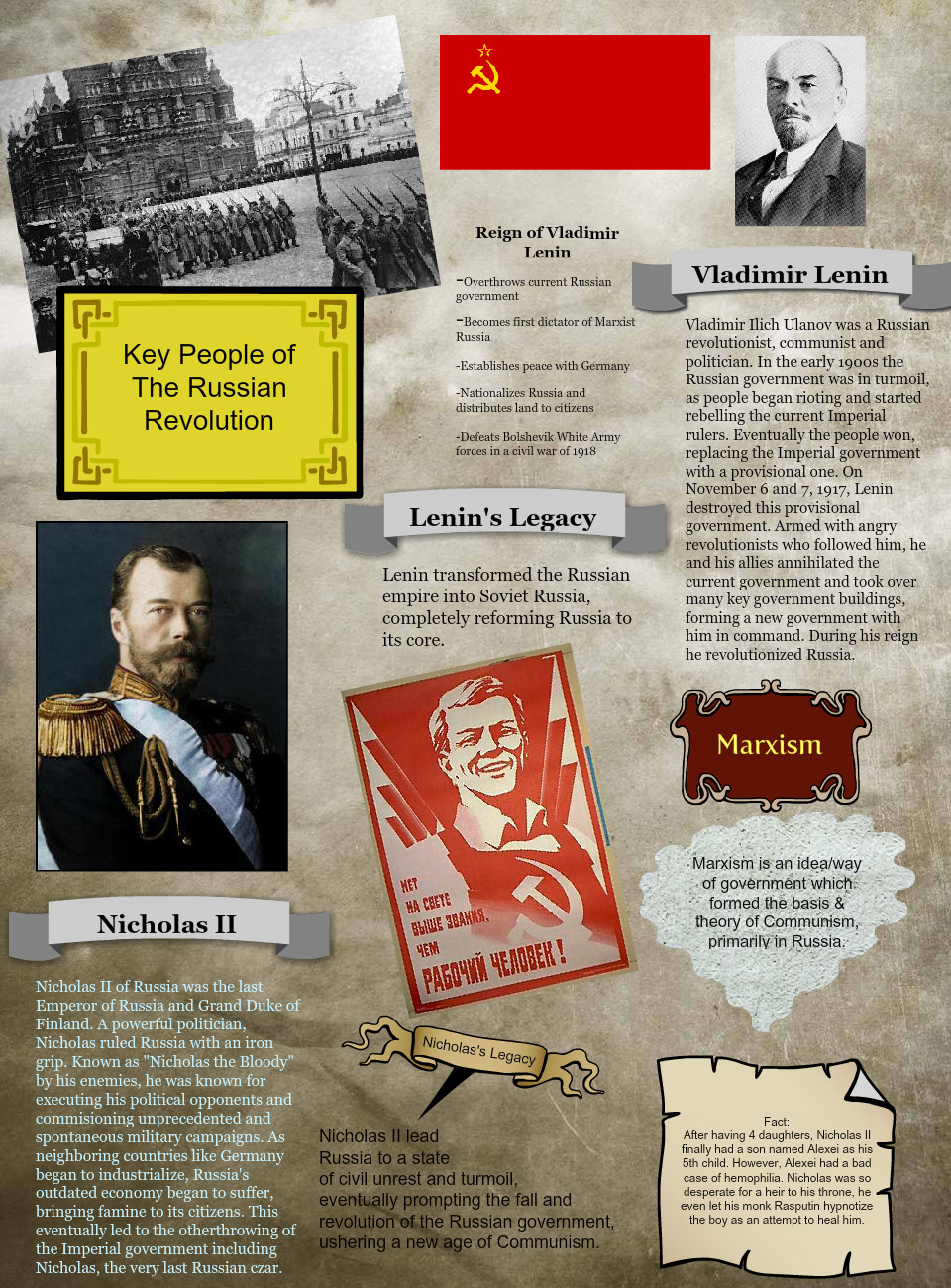 Key People of the Russian Revolution