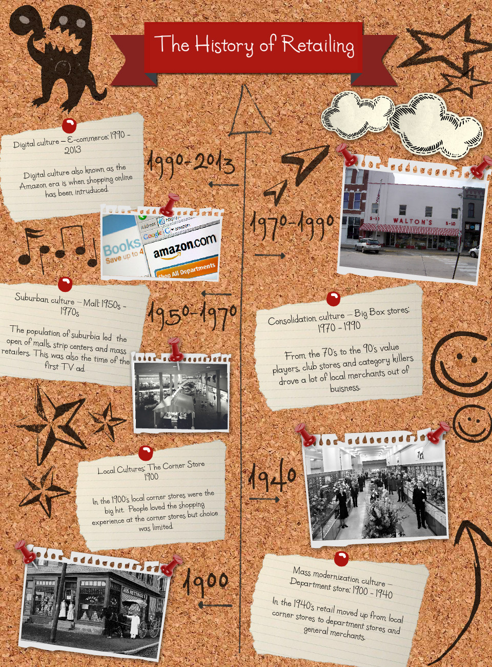 The History Of Retailing
