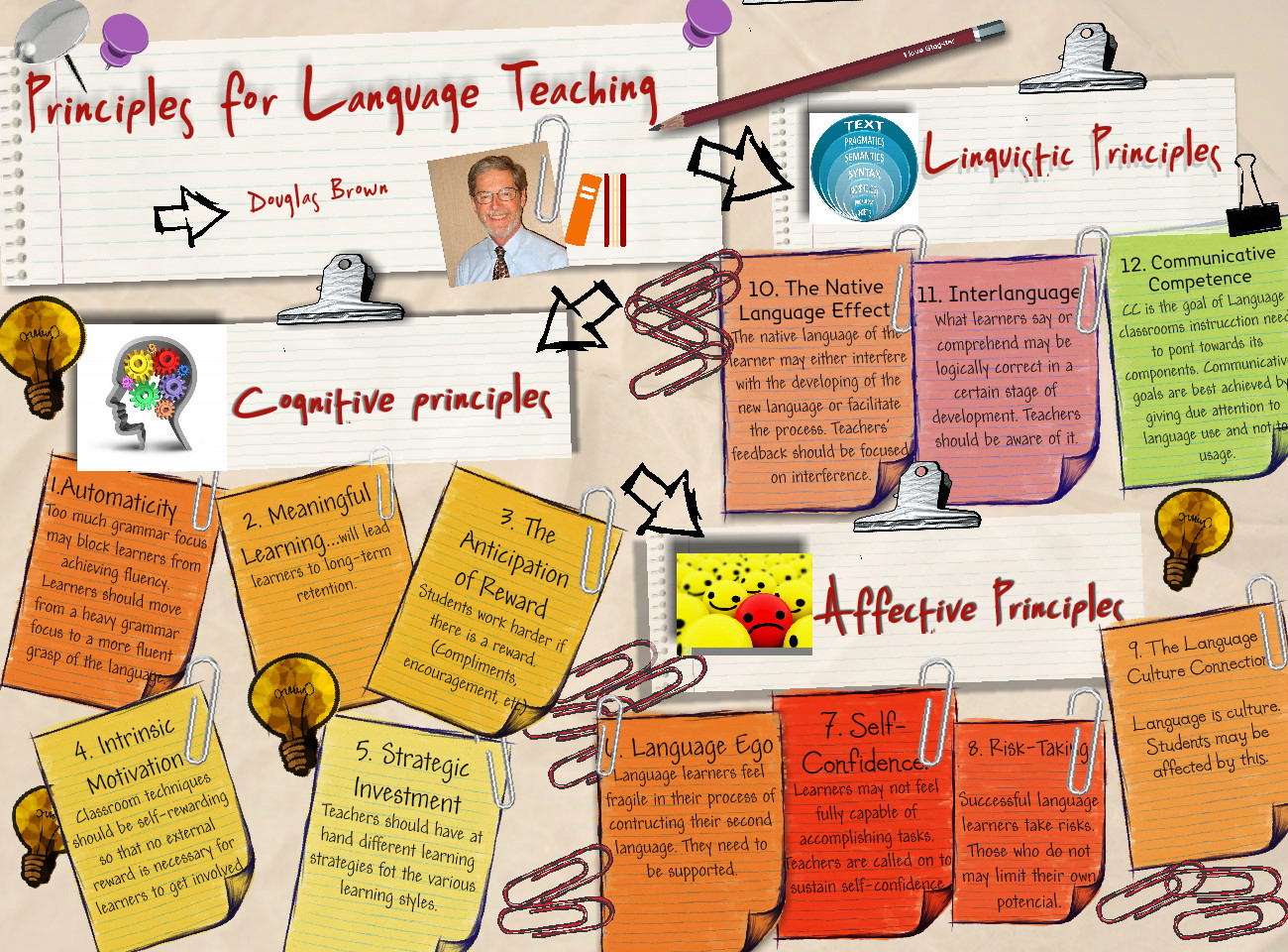 Principles for Language Teaching