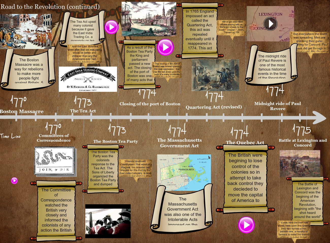 Road to the American Revolution II