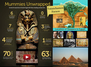 Mummies Unwrapped's thumbnail