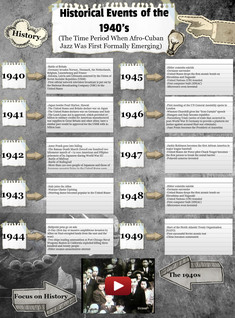 Historical Events of 1940's